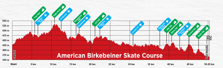 Birkie Skate Elevation Profile