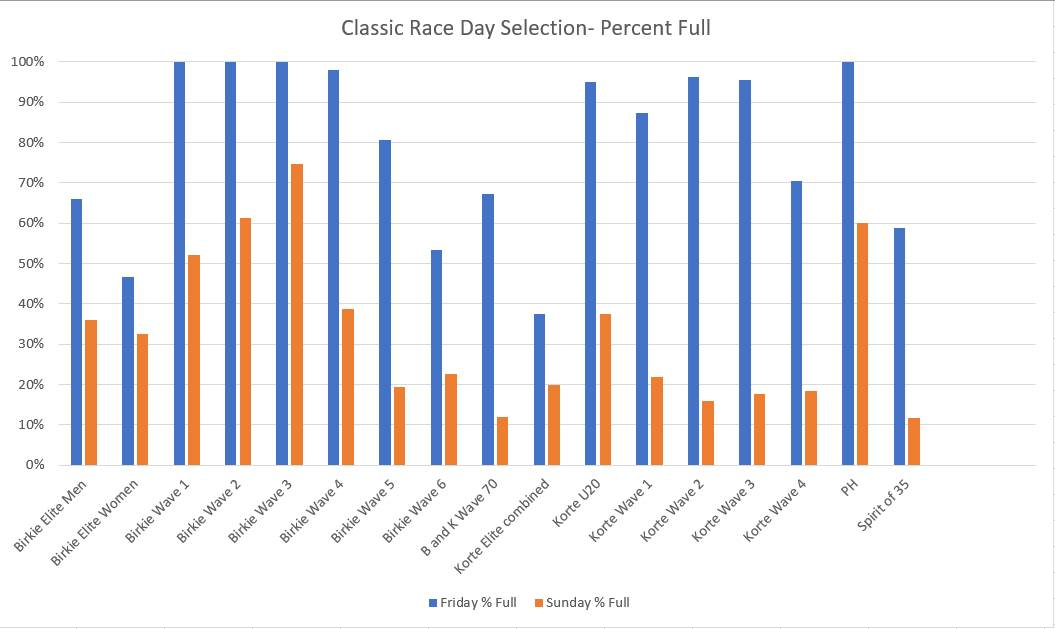 Race Day Selection Classic - Wave Status by Day